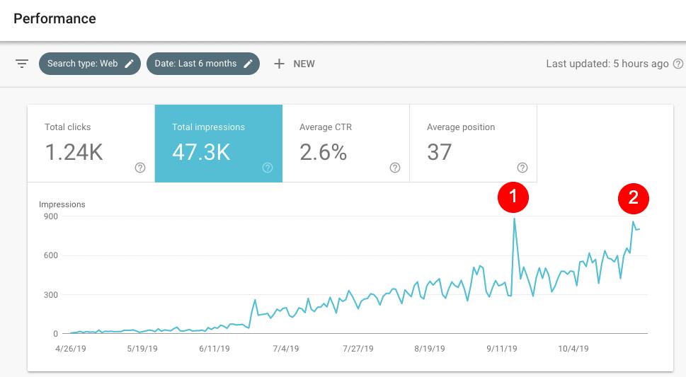 如何於 2 天內吸引 Google 曝光你的網頁次數倍增? 1