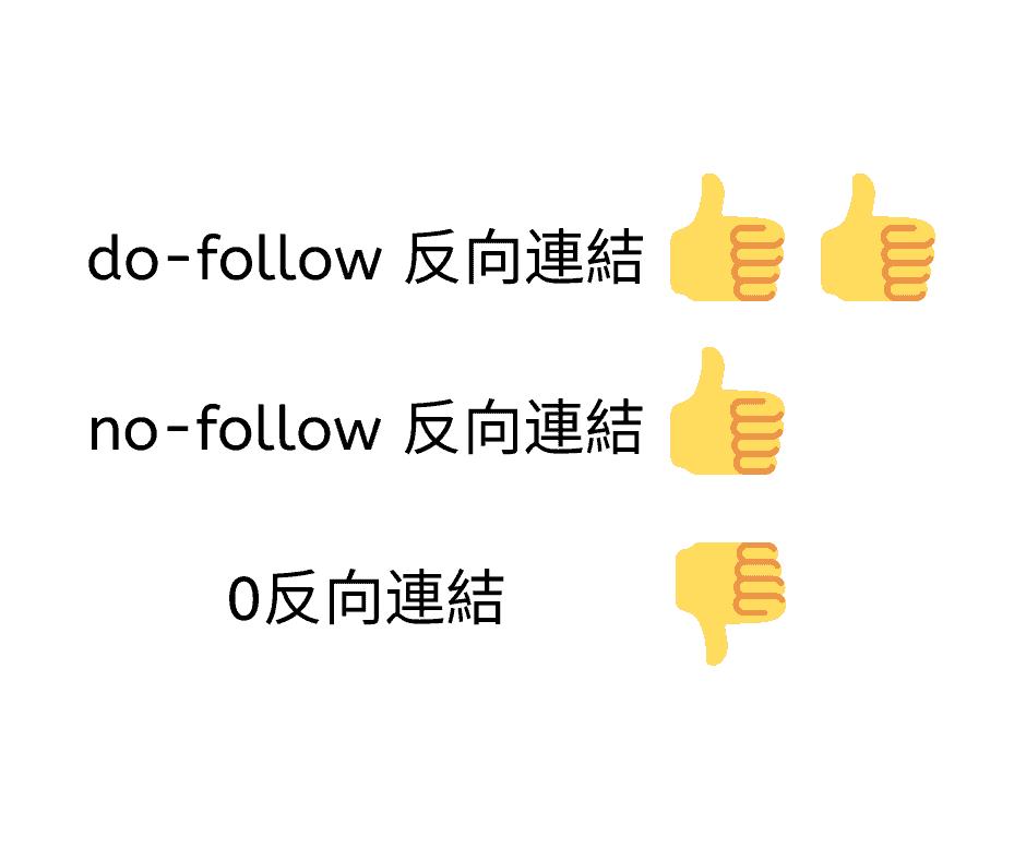 為什麼需要 no-follow 反向連結?我要 do-follow 反向連結