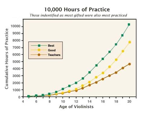 很多人說,要成為任何一個範疇的專家,需要不斷鑽研 10,000 小時,你必須擁有不斷測試的 SEO 工作的恆心,持之以恆,有朝一日就可以成為 SEO 專家。