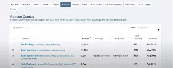 33 那些人於 Patreon 可以每月網上賺錢 $100,000?