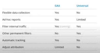 升級 Google analytics 4.0 之前的注意事項及 3 個重點 [GA4]