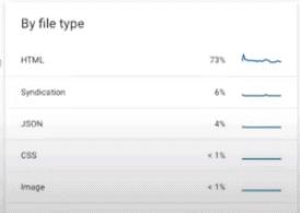 file Search console 推出新的 crawl rate 報表