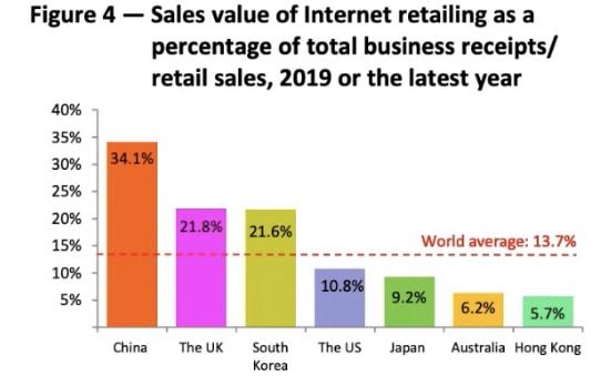網上銷售數據統計報告